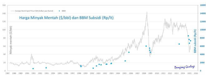 Crude_BBM