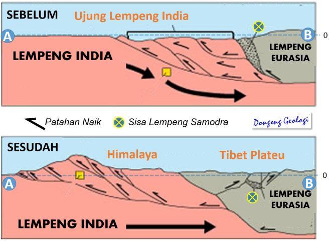 Pembentukan Himalaya
